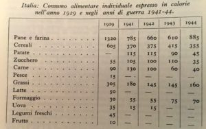 "Table 2: Individual food consumption expressed in calories in 1929 and during the war. Table from: ""Italian Encyclopedia Treccani"""