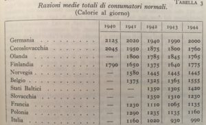 "Table 1: Average total rations Europe calories a day (1940-44) from the table: ""Italian Encyclopedia Treccani"", Appendix II, 1938-1948, p. 219"